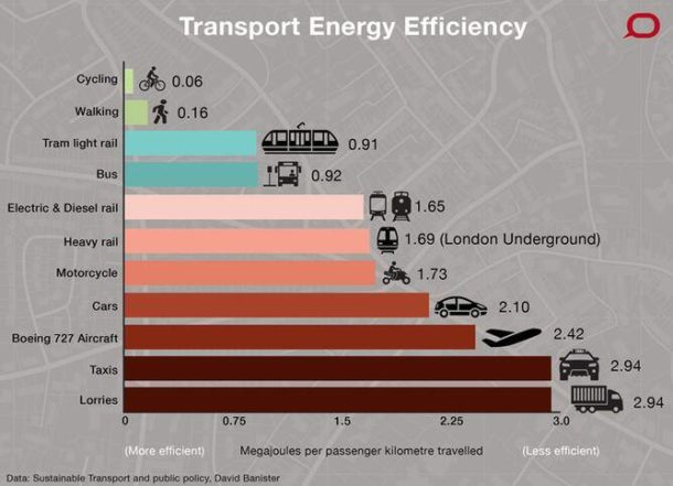Transport Efficiency